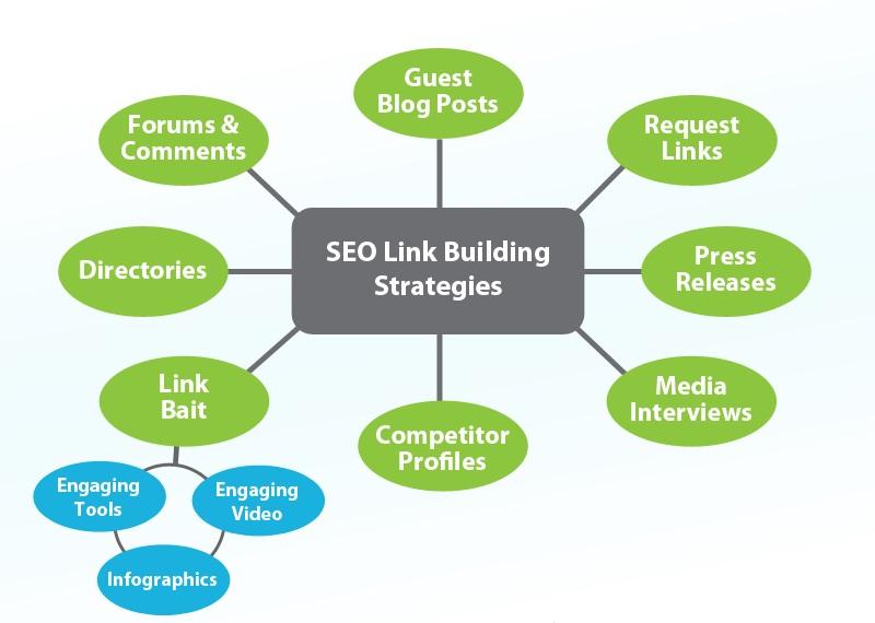 seo-link-building-strategies